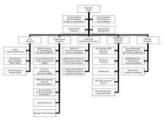 Education Department Organization & Professional Staff