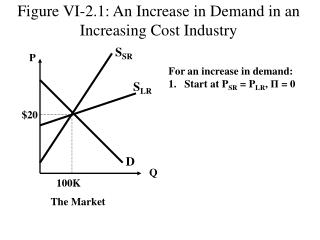Figure VI-2.1: An Increase in Demand in an Increasing Cost Industry