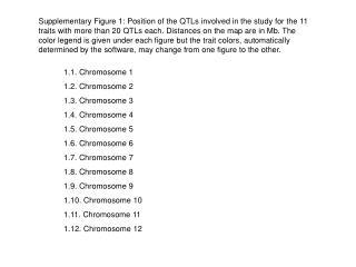 1.1. Chromosome 1 1.2. Chromosome 2 1.3. Chromosome 3 1.4. Chromosome 4 1.5. Chromosome 5