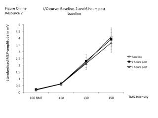 I/O curve: Baseline, 2 and 6 hours post baseline