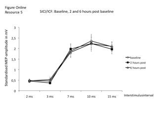SICI/ICF: Baseline, 2 and 6 hours post baseline