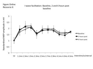 I-wave facilitation: Baseline, 2 and 6 hours post baseline