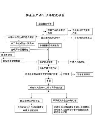 安全生产许可证办理流程图