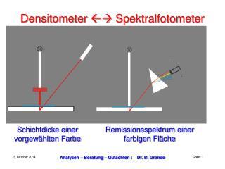 Densitometer    Spektralfotometer
