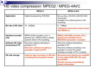 HD video compression: MPEG2 / MPEG-4AVC