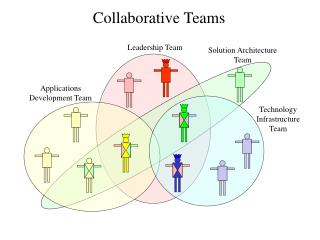 Collaborative Teams