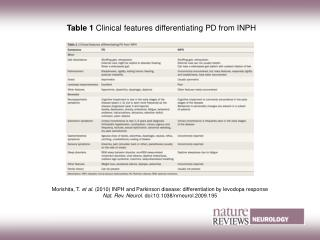 Table 1  Clinical features differentiating PD from INPH