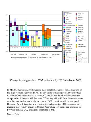 Change in energy-related CO2 emissions by 2032 relative to 2002