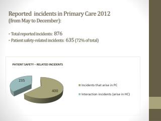 Total  reported incidents  in PC