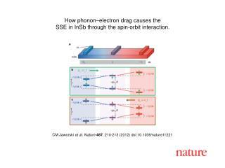 CM Jaworski  et al. Nature 487 , 210-213 (2012) doi:10.1038/nature11221
