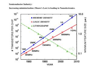 Semiconductor Industry:  Increasing miniaturization (Moore's Law) is leading to Nanoelectronics.