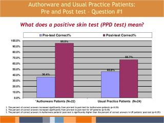 Authorware and Usual Practice Patients:  Pre and Post test – Question #1