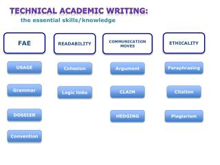 Technical Academic Writing:  the essential skills/knowledge