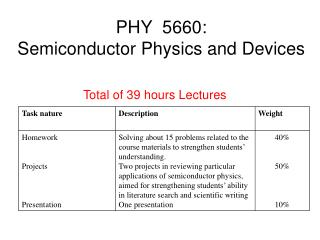 PHY  5660:  Semiconductor Physics and Devices