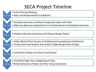 SECA Project Timeline