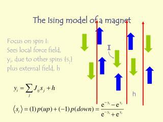 The Ising model of a magnet