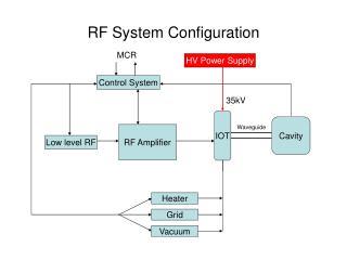 RF System Configuration