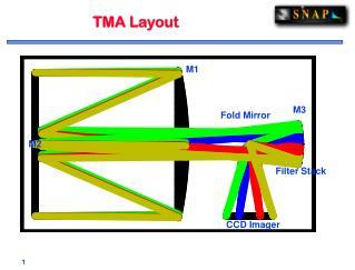 TMA Layout