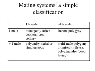 Mating systems: a simple classification