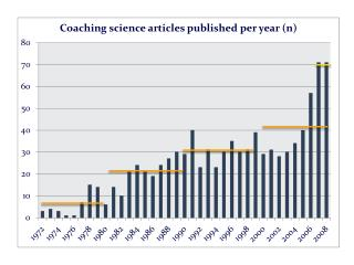 Coaching Science in North America