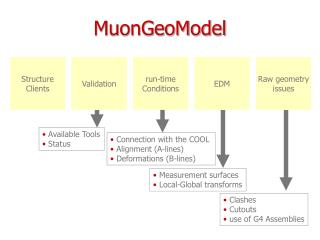 MuonGeoModel
