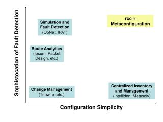 Sophistocation of Fault Detection