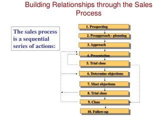 The sales process is a sequential series of actions: