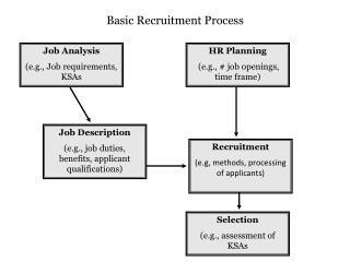 Job Analysis (e.g., Job requirements, KSAs