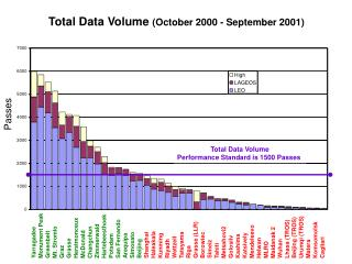 Total Data Volume  (October 2000 - September 2001)