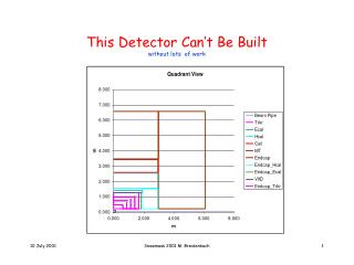 This Detector Can�t Be Built without lots  of work