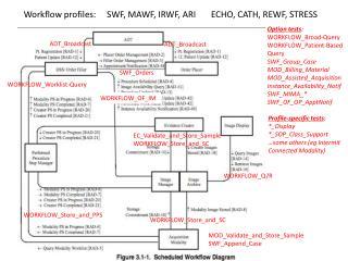 Workflow profiles:     SWF, MAWF, IRWF, ARI       ECHO, CATH, REWF, STRESS