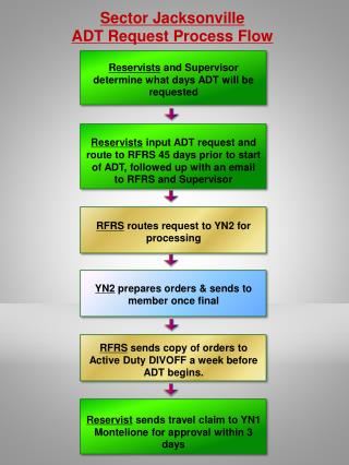 Sector Jacksonville ADT Request Process Flow