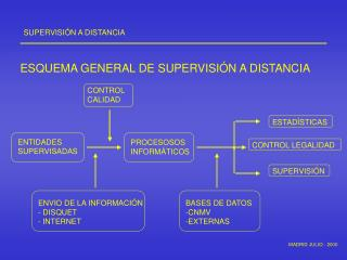 SUPERVISI�N A DISTANCIA