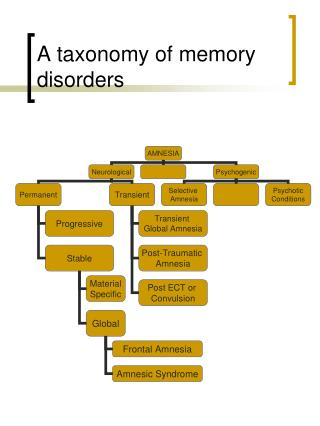 A taxonomy of memory disorders