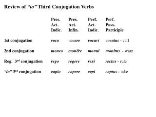"Review of  ""io""  Third Conjugation Verbs   Pres.	Pres.	Perf.	Perf. 	Act.	Act.	Act.	Pass."