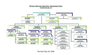 Division of Revenue Operations  Organization Chart (Total Headcount: 32)