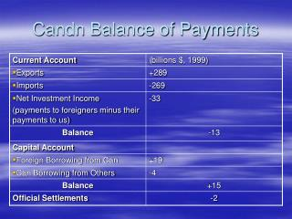 Candn Balance of Payments