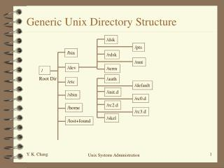 Generic Unix Directory Structure