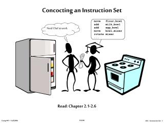Concocting an Instruction Set