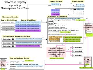 Records in Registry supporting  Namespaces Build-Time