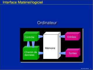 Interface Matériel/logiciel