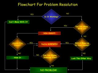 Flowchart For Problem Resolution