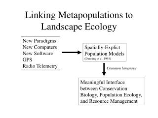Linking Metapopulations to Landscape Ecology