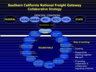 East/West Transportation Corridor