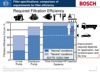 Required Filtration Efficiency