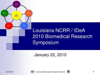 Louisiana NCRR / IDeA  2010 Biomedical Research Symposium