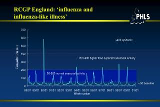 RCGP England: 'influenza and  influenza-like illness'