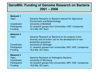 GenoMik: Funding of Genome Research on Bacteria 2001 � 2006