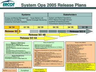 System Ops 2005 Release Plans
