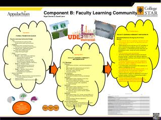 Component B: Faculty Learning Community Nigel Davies & Sandi Lane